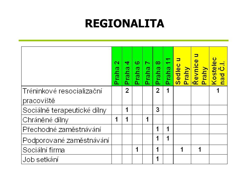REGIONALITA