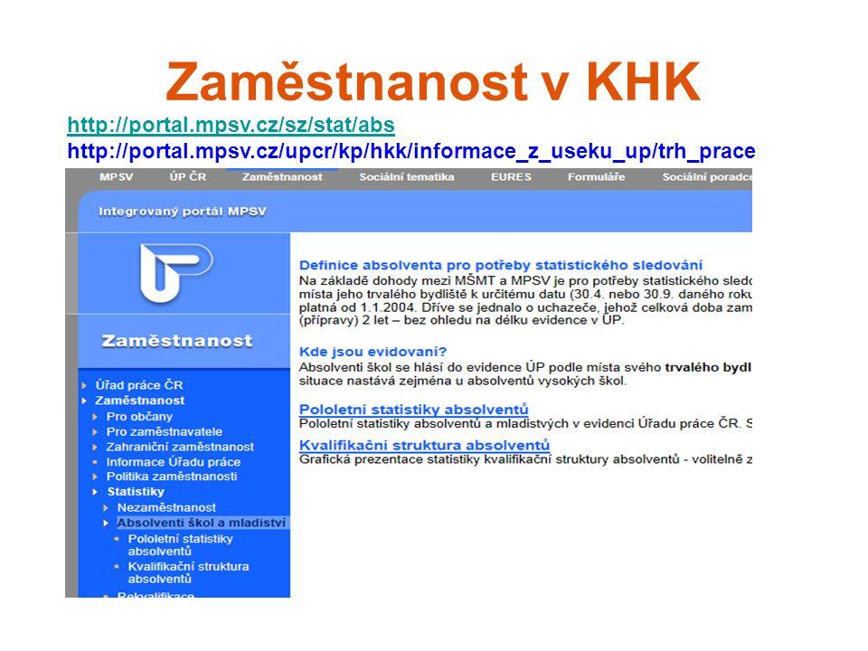 Zaměstnanost v KHK http://portal.mpsv.cz/sz/stat/abs http://portal.mpsv.cz/sz/stat/abs http://portal.mpsv.cz/upcr/kp/hkk/informace_z_useku_up/trh_prace