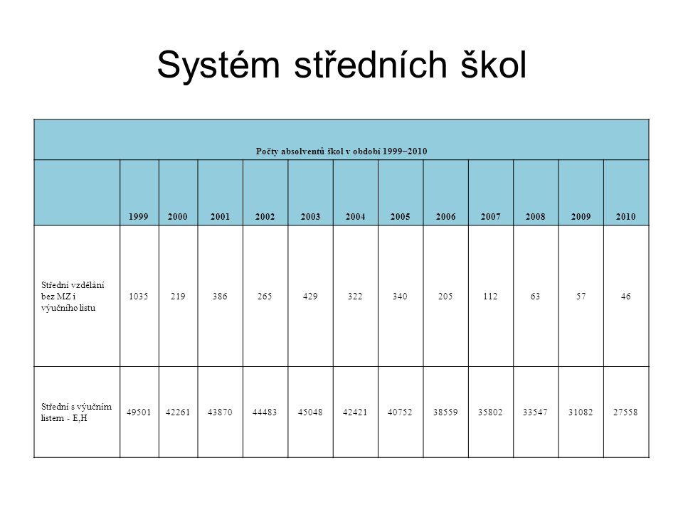 Systém středních škol Počty absolventů škol v období 1999–2010 199920002001200220032004200520062007200820092010 Střední vzdělání bez MZ i výučního listu 1035219386265429322340205112635746 Střední s výučním listem - E,H 495014226143870444834504842421407523855935802335473108227558