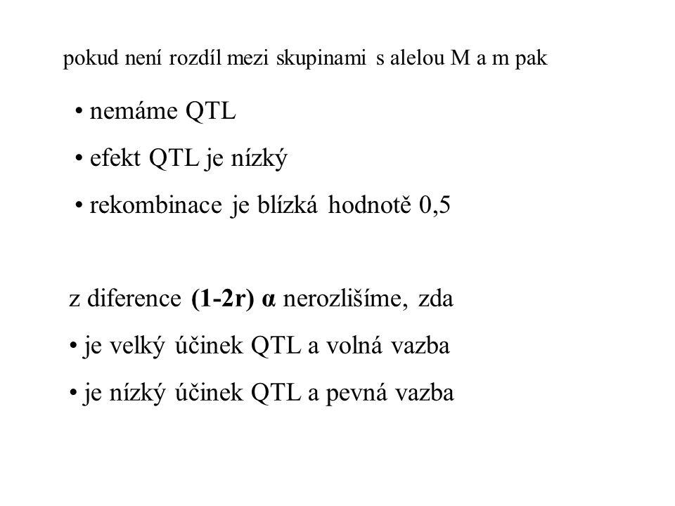 pokud není rozdíl mezi skupinami s alelou M a m pak nemáme QTL efekt QTL je nízký rekombinace je blízká hodnotě 0,5 z diference (1-2r) α nerozlišíme, zda je velký účinek QTL a volná vazba je nízký účinek QTL a pevná vazba