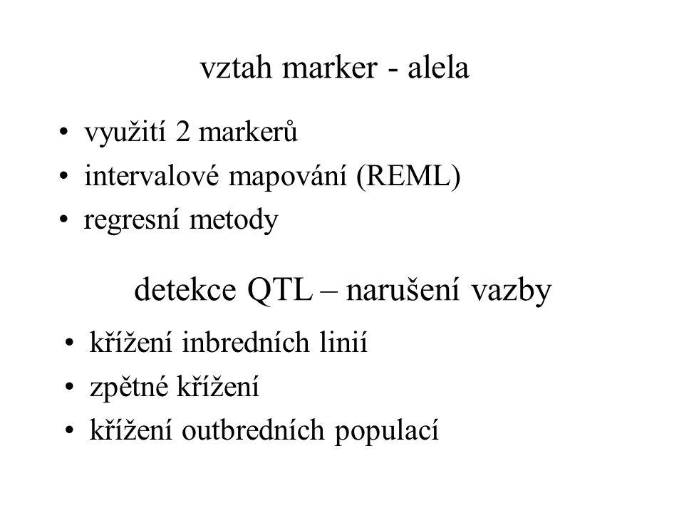 vztah marker - alelaa využití 2 markerů intervalové mapování (REML) regresní metody detekce QTL – narušení vazby křížení inbredních linií zpětné křížení křížení outbredních populací
