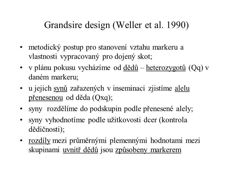 Grandsire design (Weller et al. 1990) metodický postup pro stanovení vztahu markeru a vlastnosti vypracovaný pro dojený skot; v plánu pokusu vycházíme