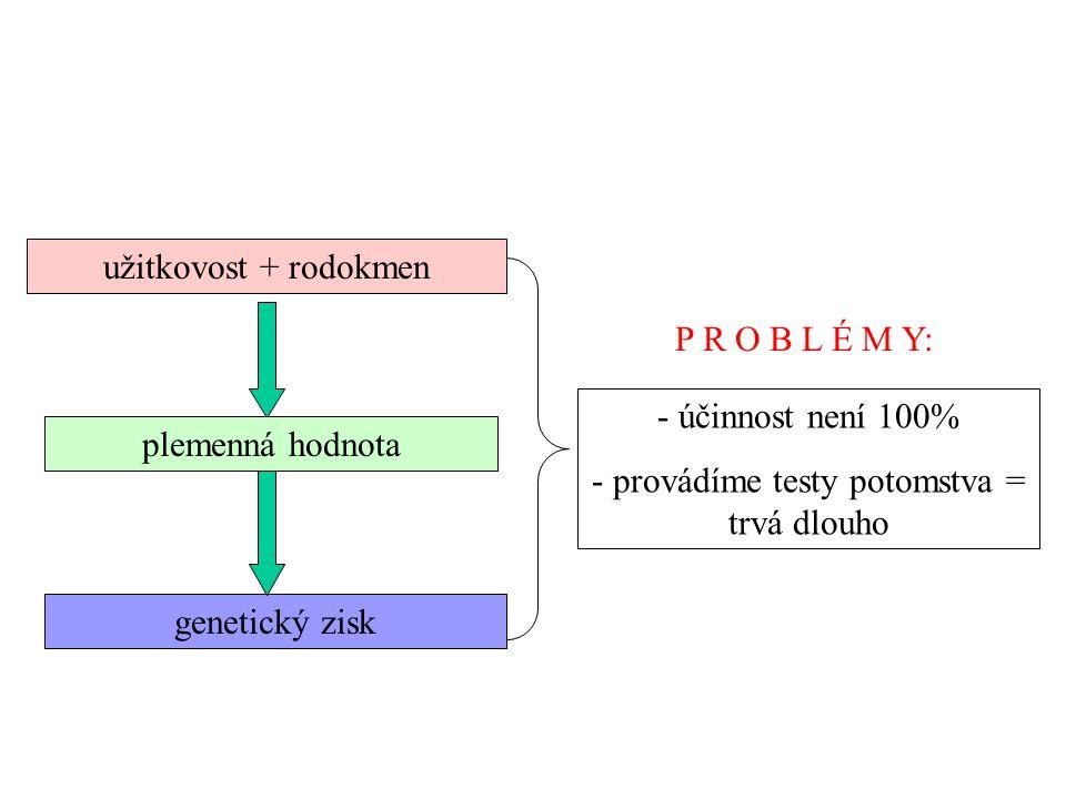 užitkovost + rodokmen plemenná hodnota genetický zisk - účinnost není 100% - provádíme testy potomstva = trvá dlouho P R O B L É M Y: