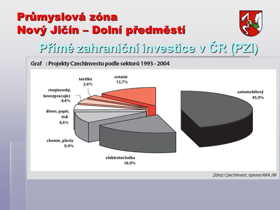 Přímé zahraniční investice v ČR (PZI)