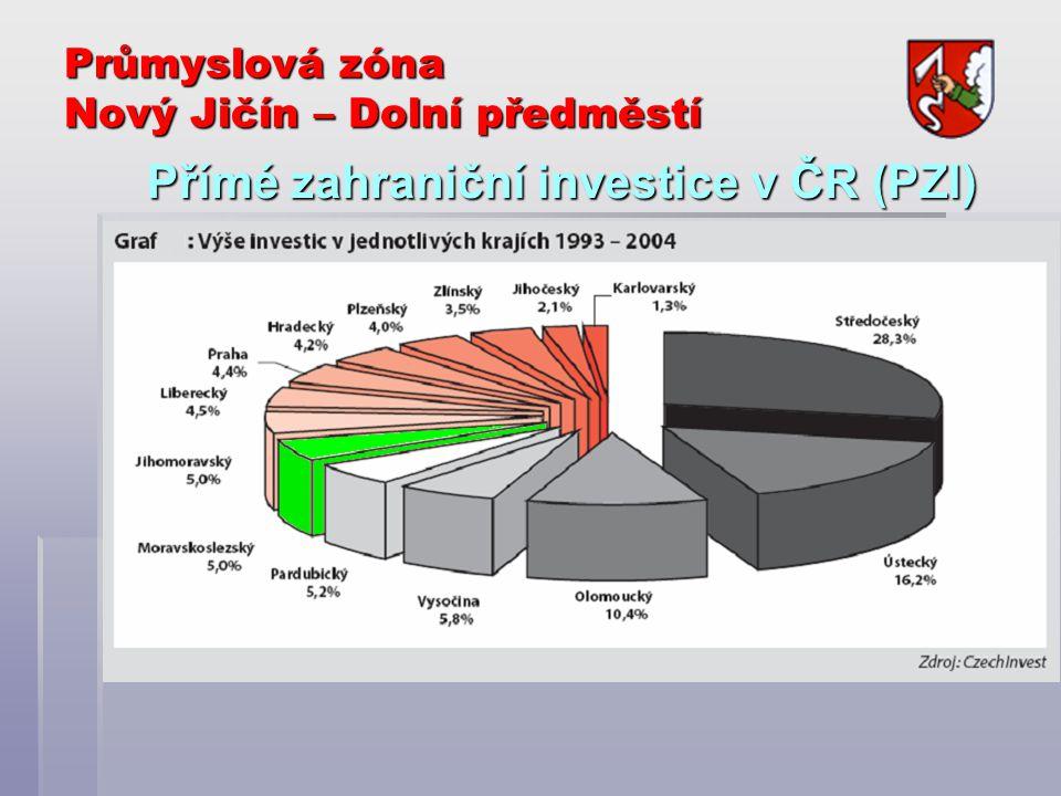 Průmyslová zóna Nový Jičín – Dolní předměstí Přímé zahraniční investice v ČR (PZI)