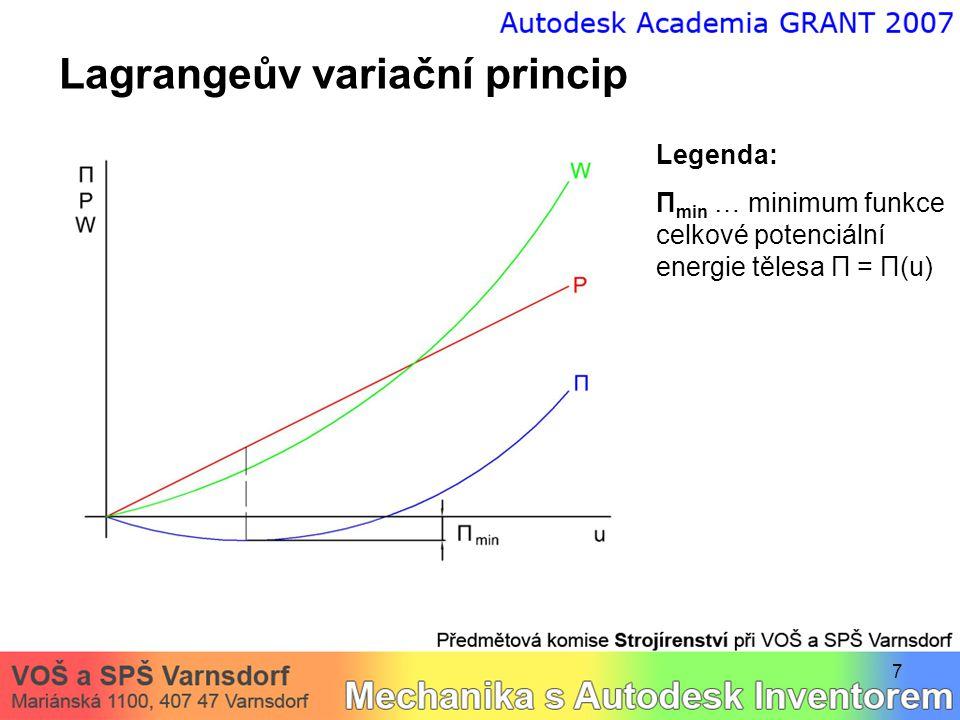 7 Lagrangeův variační princip Legenda: Π min … minimum funkce celkové potenciální energie tělesa Π = Π(u)