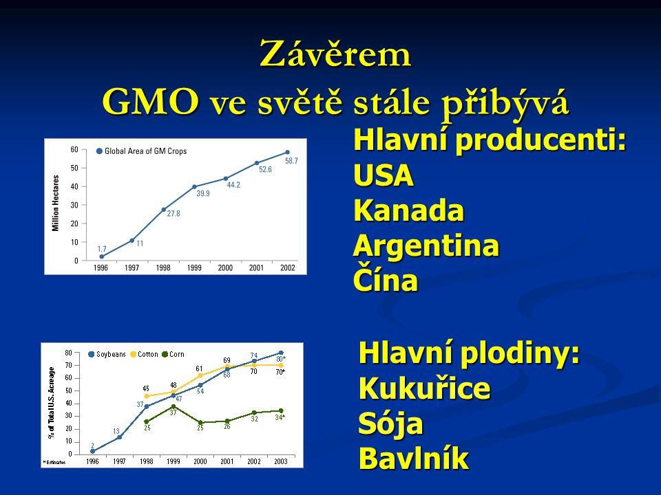 Závěrem GMO ve světě stále přibývá Hlavní producenti: USAKanadaArgentinaČína Hlavní plodiny: KukuřiceSójaBavlník
