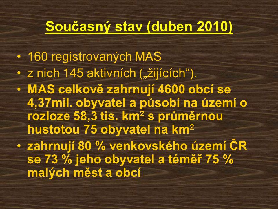 """Současný stav (duben 2010) 160 registrovaných MAS z nich 145 aktivních (""""žijících""""). MAS celkově zahrnují 4600 obcí se 4,37mil. obyvatel a působí na ú"""
