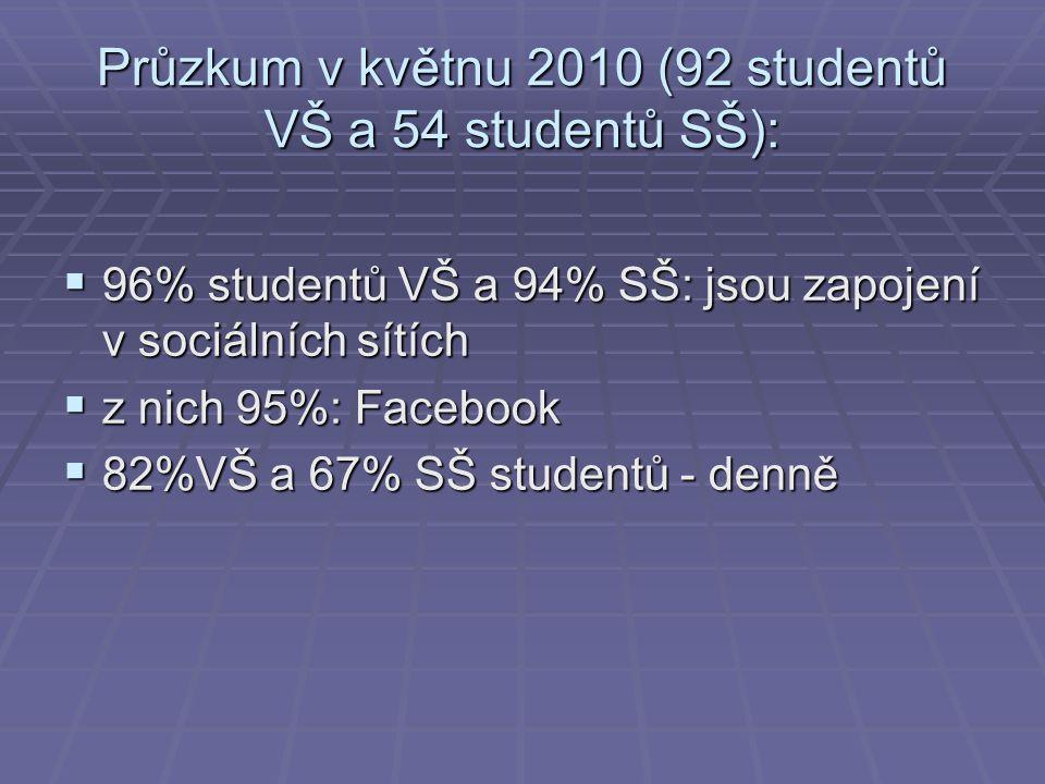 Průzkum v květnu 2010 (92 studentů VŠ a 54 studentů SŠ):  96% studentů VŠ a 94% SŠ: jsou zapojení v sociálních sítích  z nich 95%: Facebook  82%VŠ