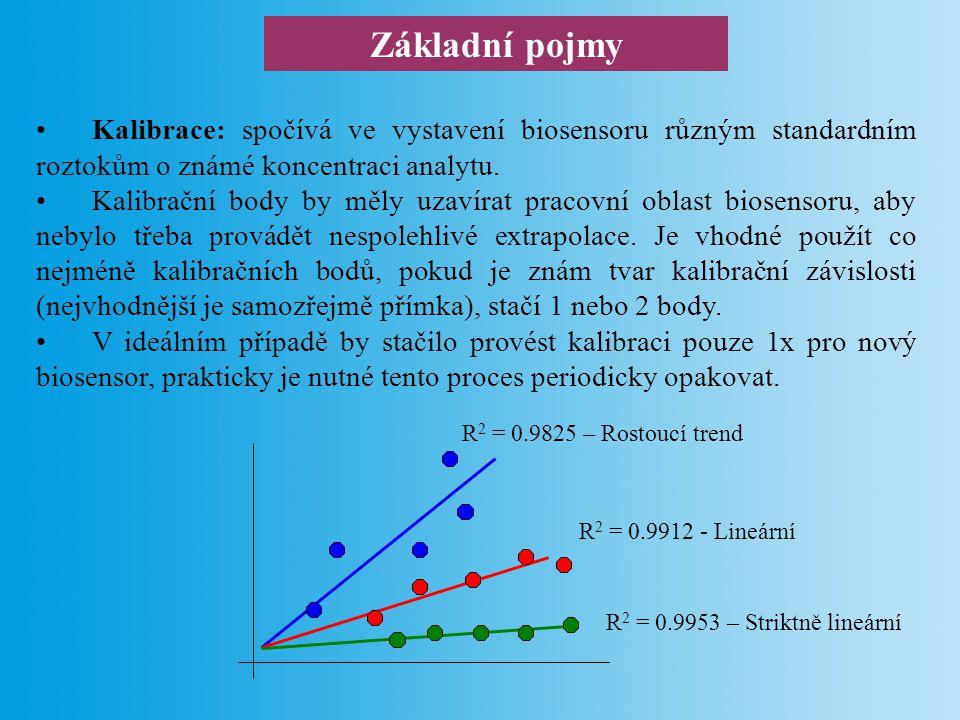 Základní pojmy Limit detekce (LOD, limit of detection) biosensoru je nejnižší stanovitelná koncentrace analytu.