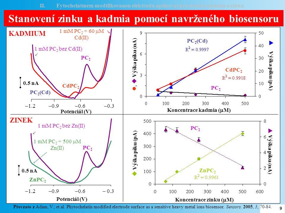 I.Ověřit možnost modifikace rtuťové elektrody biologicky aktivním peptidem – fytochelatinem II.Fytochelatinem modifikovanou elektrodu aplikovat pro detekci kadmia a zinku III.Využít kovy vázající protein metalothionein jako další biologickou složku biosensoru IV.Metalothioneinem modifikovanou elektrodu aplikovat pro detekci kadmia, zinku a cisplatiny V.Studovat interakci cisplatiny s DNA CÍLE PRÁCE 10