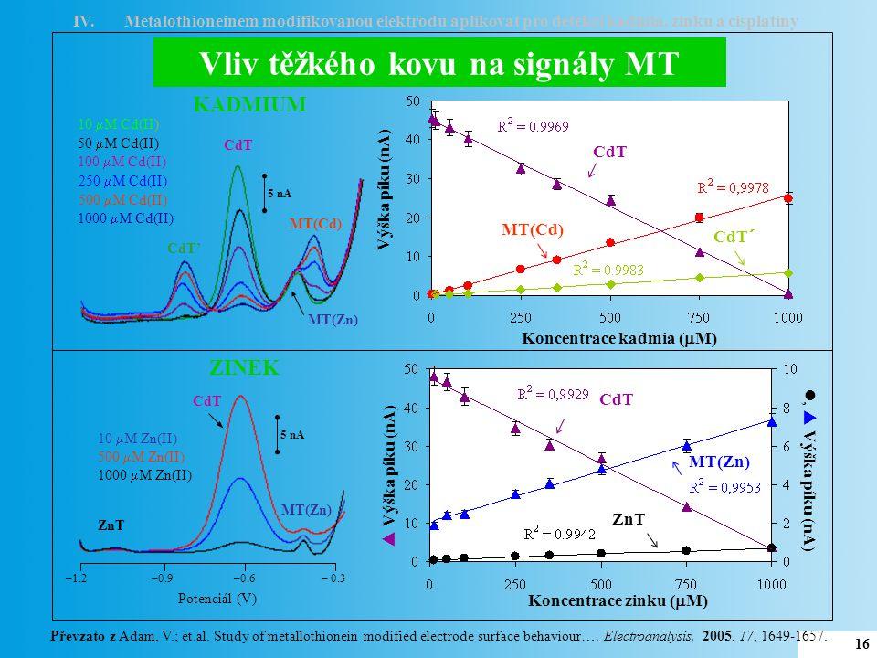 17 Lidská moč Lidské krevní sérum MT bez Cd(II) CdT MT(Zn) MT(Cd) MT + 500  M Cd(II) – 0.46 V – 0.39 V MT(Cd) MT(Zn) CdT' –1.2 –0.9 –0.6 – 0.3 Potenciál (V) 5 nA CdT MT bez Cd(II) MT + 800  M Cd(II) CdT' MT(Cd) MT(Zn) 5 nA –1.2 –0.9 –0.6 – 0.3 Potenciál (V) Koncentrace Cd(II) (  M)Koncentrace Zn(II) (  M) Výška píku (nA) CdT Výška píku (nA) Cd Zn Koncentrace Zn(II) (  M) Výška píku (nA) CdT Koncentrace Cd(II) (  M) Výška píku (nA) CdT CdZn IV.Metalothioneinem modifikovanou elektrodu aplikovat pro detekci kadmia, zinku a cisplatiny Převzato z Adam, V.; et.al.