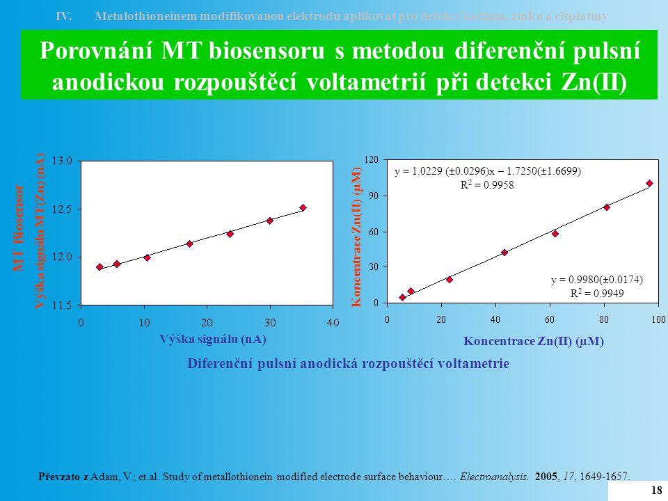 PtMT  Výška píku (nA) Koncentrace cisplatiny (  M) 10  M MT + 370  M cisplatiny –1.2 –0.9 –0.6 –0.3 Potenciál (V) 5 nA PtMT – 1.11 V 370  M 0.5 nA Chlorid sodný (0.5 M) Detekce cisplatiny pomocí navrženého biosensoru Výška píku (nA) CdT IV.Metalothioneinem modifikovanou elektrodu aplikovat pro detekci kadmia, zinku a cisplatiny 19 Převzato z Petrlova, J.; Potesil, D.; Zehnalek, J.; Sures, B.; Adam, V.; et.al.