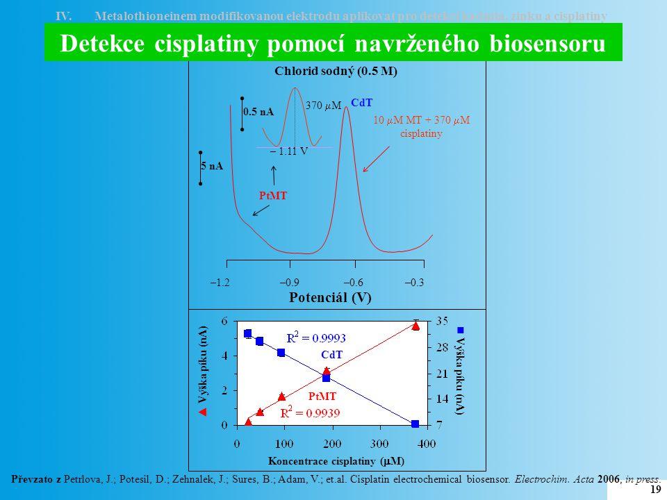 I.Ověřit možnost modifikace rtuťové elektrody biologicky aktivním peptidem – fytochelatinem II.Fytochelatinem modifikovanou elektrodu aplikovat pro detekci kadmia a zinku III.Využít kovy vázající protein metalothionein jako další biologickou složku biosensoru IV.Metalothioneinem modifikovanou elektrodu aplikovat pro detekci kadmia, zinku a cisplatiny V.Studovat interakci cisplatiny s DNA CÍLE PRÁCE 20