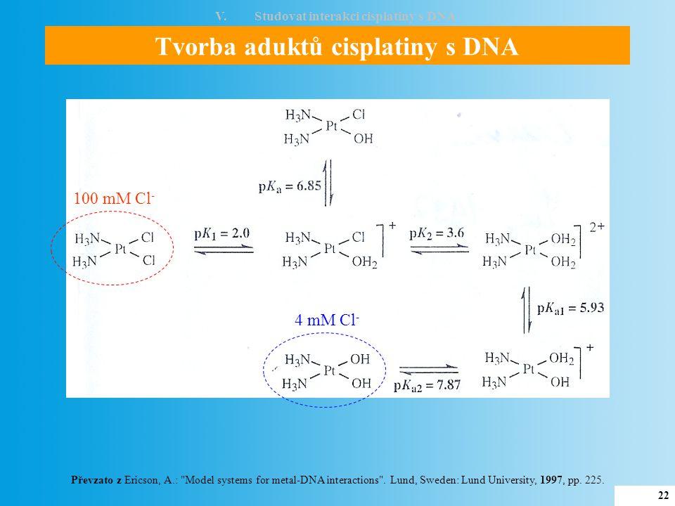 Studium interakce cisplatiny s DNA V.Studovat interakci cisplatiny s DNA Detekce DNA pomocí cyklické voltametrie –1.5 –1.0 –0.5 0.0 CA pík G pík a b –0.35 –0.15 c d 100 nA 50 nA scan Potenciál (V) DNA bez přídavku cisplatiny Změna píku G DNA s cisplatinou Potenciál (V) Výška píku (pA) Guanin Koncentrace cisplatiny (  M) 24