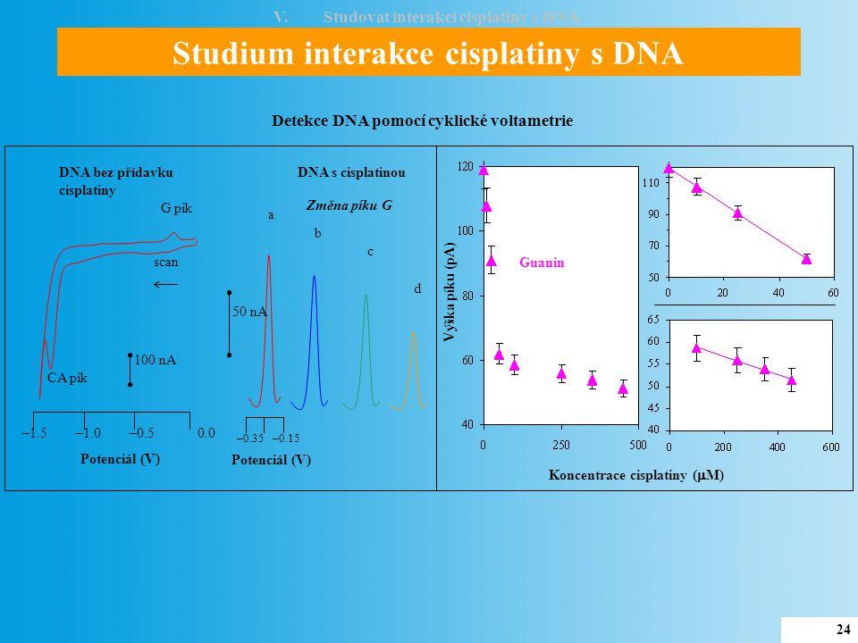 25 Studium interakce cisplatiny s DNA V.Studovat interakci cisplatiny s DNA CdT 24 hodin Pt(II)DNA adukt Pt(II) komplex DNA + Pt(II)DNA adukt + Ultrafiltrace + DNAPt(II) komplex Změny G pík – cyklická voltametrie Změny CdT píku – biosensor Detekce of Pt- DNA aduktů DNA + Výška píku (%) Čas interakce (min) Výška píku (pA) Výška píku (nA) Koncentrace Pt(II)-DNA aduktu (μg/mL) Změna G pík Výška píku (nA) Koncentrace Pt(II)-DNA aduktu (μg/mL) a