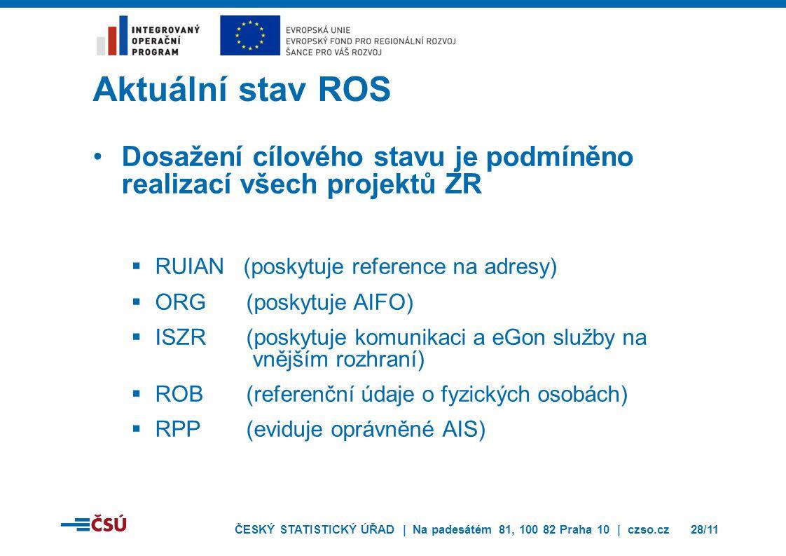 ČESKÝ STATISTICKÝ ÚŘAD | Na padesátém 81, 100 82 Praha 10 | czso.cz28/11 Aktuální stav ROS Dosažení cílového stavu je podmíněno realizací všech projektů ZR  RUIAN (poskytuje reference na adresy)  ORG(poskytuje AIFO)  ISZR (poskytuje komunikaci a eGon služby na vnějším rozhraní)  ROB(referenční údaje o fyzických osobách)  RPP(eviduje oprávněné AIS)
