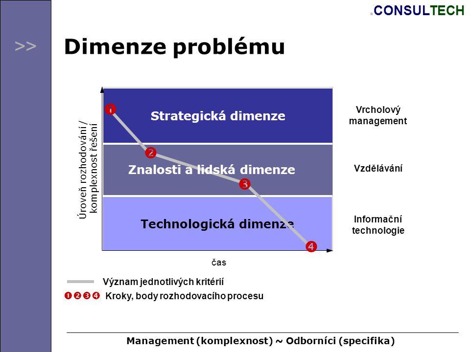 >>. CONSULTECH Dimenze problému Technologická dimenze Strategická dimenze Úroveň rozhodování / komplexnost řešení čas Znalosti a lidská dimenze Vrchol