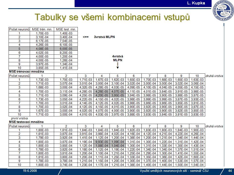 J. Tupa 19.6.2008Využití umělých neuronových sítí - seminář ČSJ44 Tabulky se všemi kombinacemi vstupů
