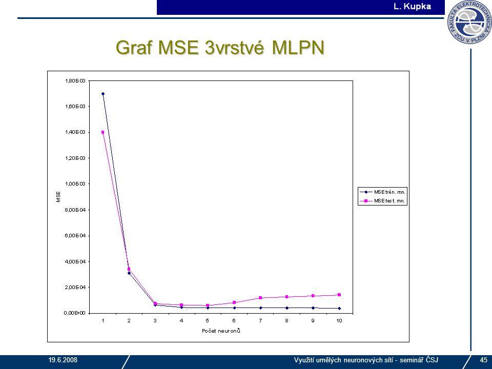 J. Tupa 19.6.2008Využití umělých neuronových sítí - seminář ČSJ45 Graf MSE 3vrstvé MLPN
