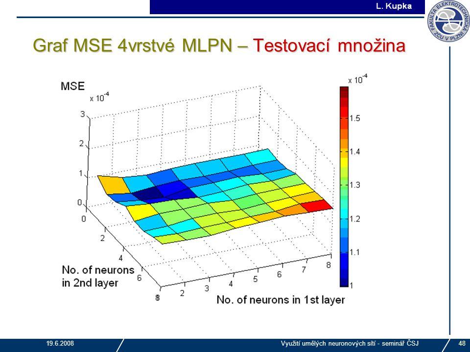 J. Tupa 19.6.2008Využití umělých neuronových sítí - seminář ČSJ48 Graf MSE 4vrstvé MLPN – Testovací množina