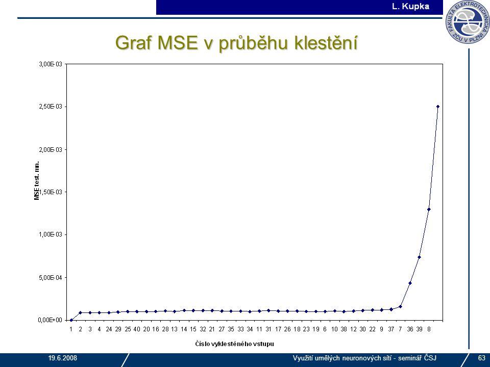 J. Tupa 19.6.2008Využití umělých neuronových sítí - seminář ČSJ63 Graf MSE v průběhu klestění