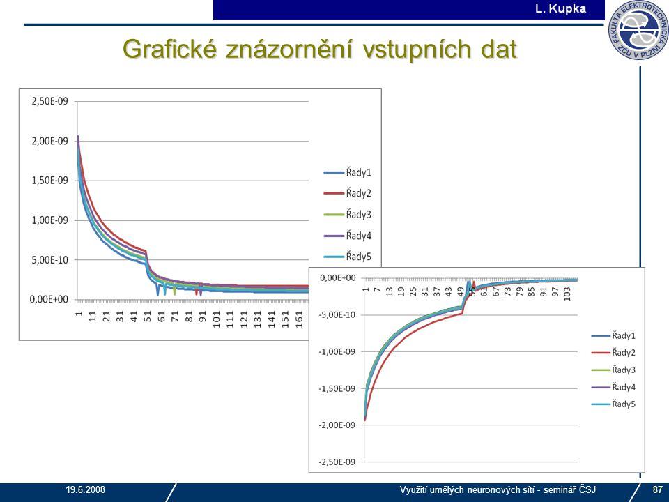 J. Tupa 19.6.2008Využití umělých neuronových sítí - seminář ČSJ87 Grafické znázornění vstupních dat