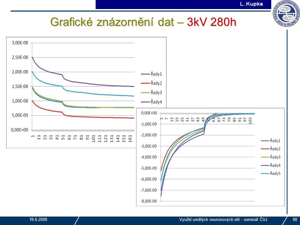 J. Tupa 19.6.2008Využití umělých neuronových sítí - seminář ČSJ88 Grafické znázornění dat – 3kV 280h