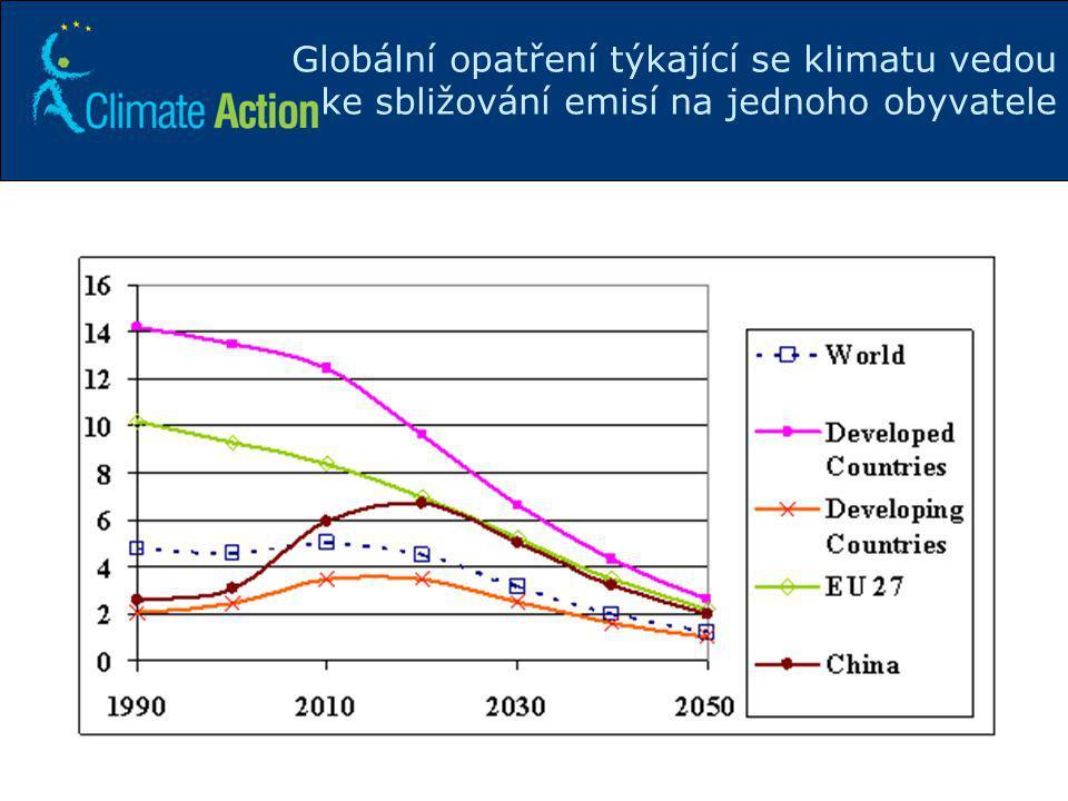 16 Globální opatření týkající se klimatu vedou ke sbližování emisí na jednoho obyvatele