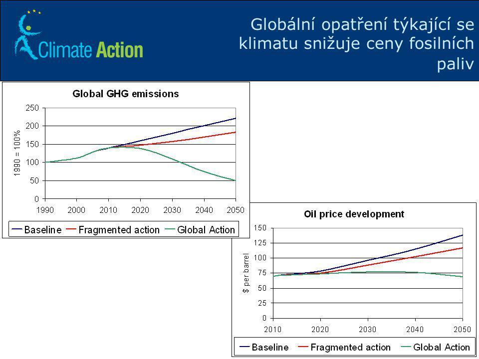 17 Globální opatření týkající se klimatu snižuje ceny fosilních paliv