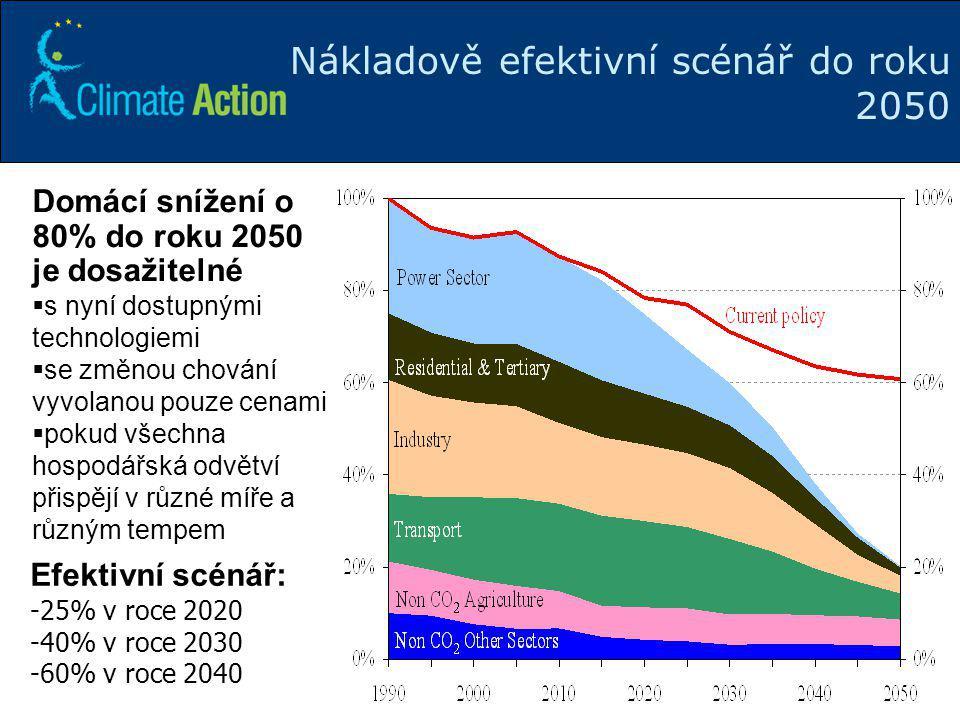 20 Efektivní scénář: -25% v roce 2020 -40% v roce 2030 -60% v roce 2040 Nákladově efektivní scénář do roku 2050 Domácí snížení o 80% do roku 2050 je d