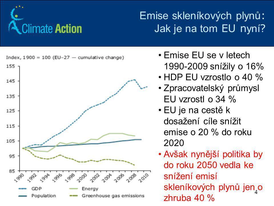 44 Emise skleníkových plynů : Jak je na tom EU n yní ? Emise EU se v letech 1990-2009 snížily o 16% HDP EU vzrostlo o 40 % Zpracovatelský průmysl EU v