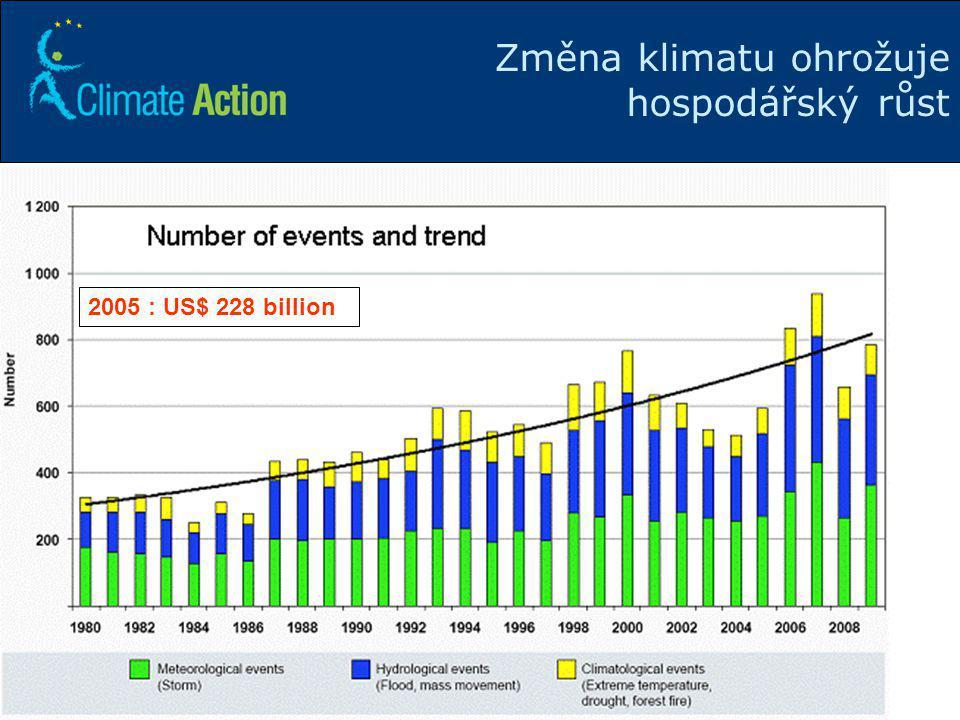 6 Změna klimatu ohrožuje hospodářský růst 2005 : US$ 228 billion