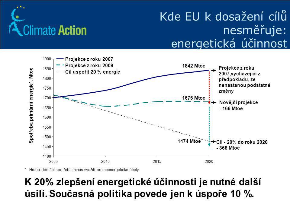 8 Kde EU k dosažení cílů nesměřuje: e nergetická účinnost K 20% zlepšení energetické účinnosti je nutné další úsilí. Současná politika povede jen k ús