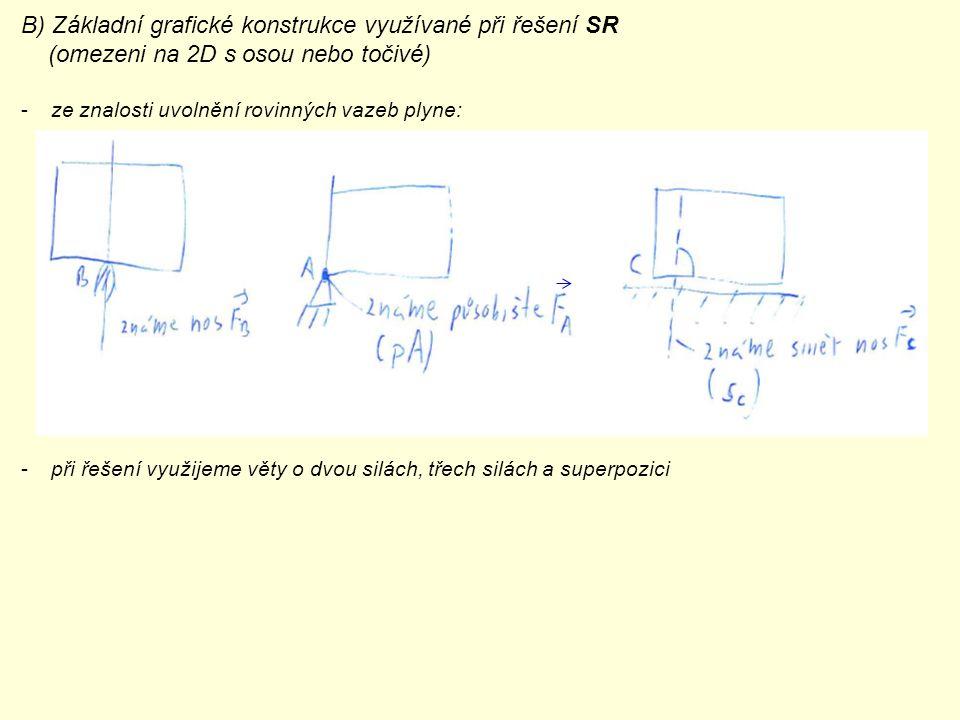 B) Základní grafické konstrukce využívané při řešení SR (omezeni na 2D s osou nebo točivé) -ze znalosti uvolnění rovinných vazeb plyne: -při řešení vy