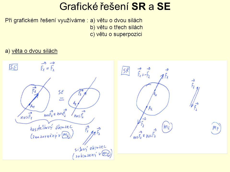 Grafické řešení SR a SE Při grafickém řešení využíváme : a) větu o dvou silách b) větu o třech silách c) větu o superpozici a) věta o dvou silách