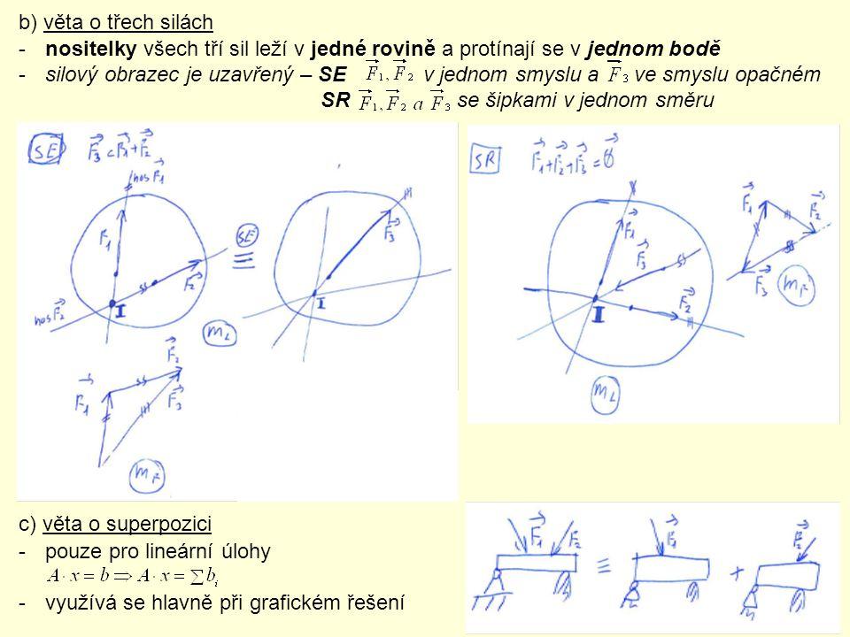 b) věta o třech silách -nositelky všech tří sil leží v jedné rovině a protínají se v jednom bodě -silový obrazec je uzavřený – SE v jednom smyslu a ve