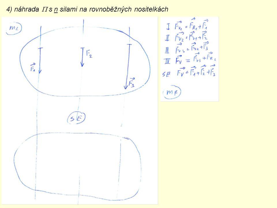 4) náhrada  s n silami na rovnoběžných nositelkách