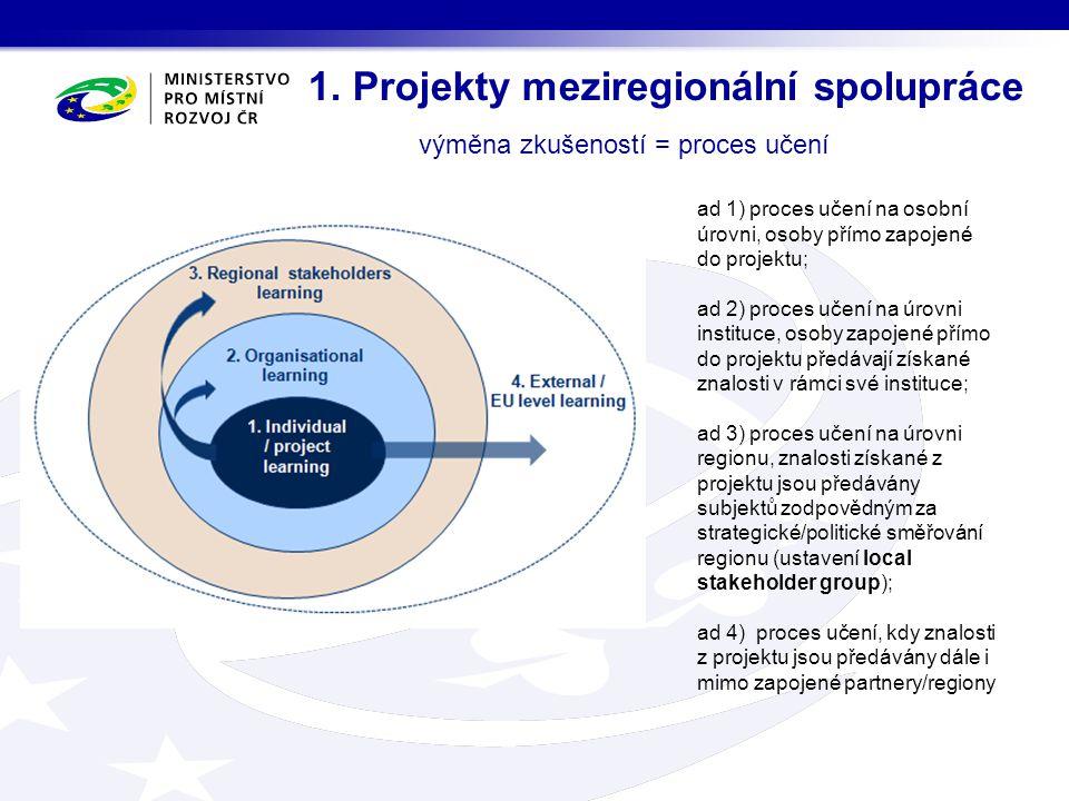 Podporované aktivity Prioritní osa 3: Nízkouhlíkové hospodářství Specifický cíl 3.1: Zlepšit realizaci politik a programů regionálního rozvoje, zejména programů Investice pro růst a zaměstnanost a případně programů Evropské územní spolupráce, které se zabývají přechodem na nízkouhlíkové hospodářství.