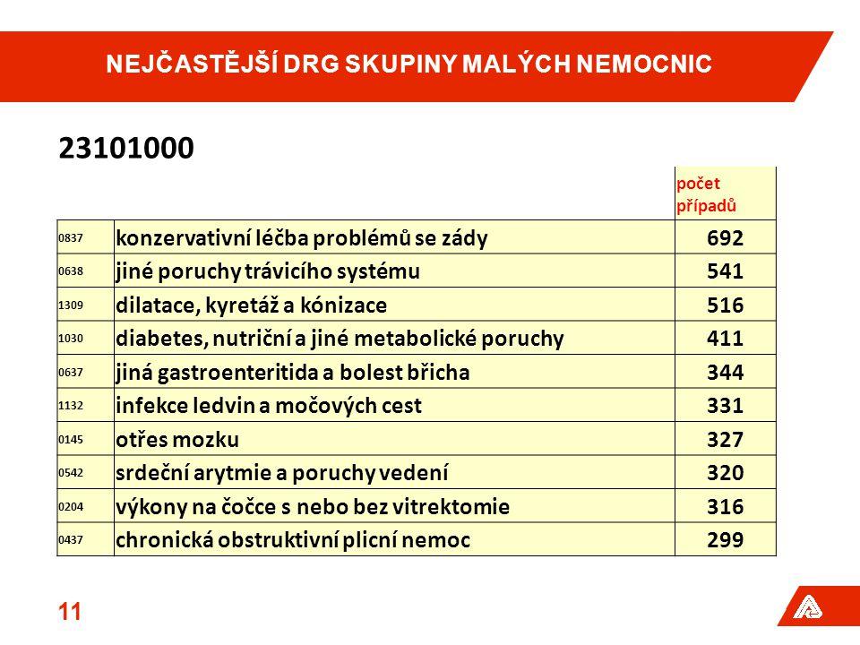 NEJČASTĚJŠÍ DRG SKUPINY MALÝCH NEMOCNIC 11 23101000 počet případů 0837 konzervativní léčba problémů se zády692 0638 jiné poruchy trávicího systému541 1309 dilatace, kyretáž a kónizace516 1030 diabetes, nutriční a jiné metabolické poruchy411 0637 jiná gastroenteritida a bolest břicha344 1132 infekce ledvin a močových cest331 0145 otřes mozku327 0542 srdeční arytmie a poruchy vedení320 0204 výkony na čočce s nebo bez vitrektomie316 0437 chronická obstruktivní plicní nemoc299