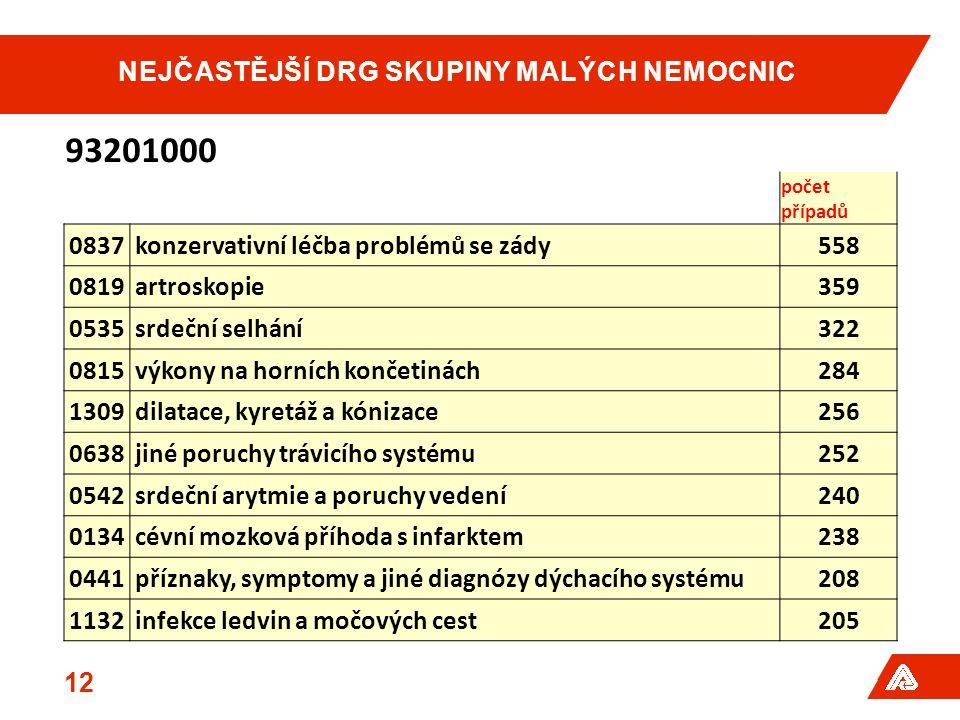 NEJČASTĚJŠÍ DRG SKUPINY MALÝCH NEMOCNIC 12 93201000 počet případů 0837konzervativní léčba problémů se zády558 0819artroskopie359 0535srdeční selhání322 0815výkony na horních končetinách284 1309dilatace, kyretáž a kónizace256 0638jiné poruchy trávicího systému252 0542srdeční arytmie a poruchy vedení240 0134cévní mozková příhoda s infarktem238 0441příznaky, symptomy a jiné diagnózy dýchacího systému208 1132infekce ledvin a močových cest205