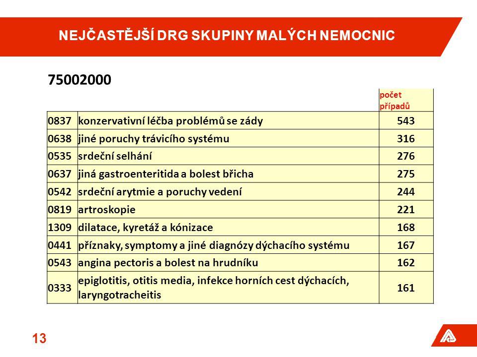 NEJČASTĚJŠÍ DRG SKUPINY MALÝCH NEMOCNIC 13 75002000 počet případů 0837konzervativní léčba problémů se zády543 0638jiné poruchy trávicího systému316 0535srdeční selhání276 0637jiná gastroenteritida a bolest břicha275 0542srdeční arytmie a poruchy vedení244 0819artroskopie221 1309dilatace, kyretáž a kónizace168 0441příznaky, symptomy a jiné diagnózy dýchacího systému167 0543angina pectoris a bolest na hrudníku162 0333 epiglotitis, otitis media, infekce horních cest dýchacích, laryngotracheitis 161