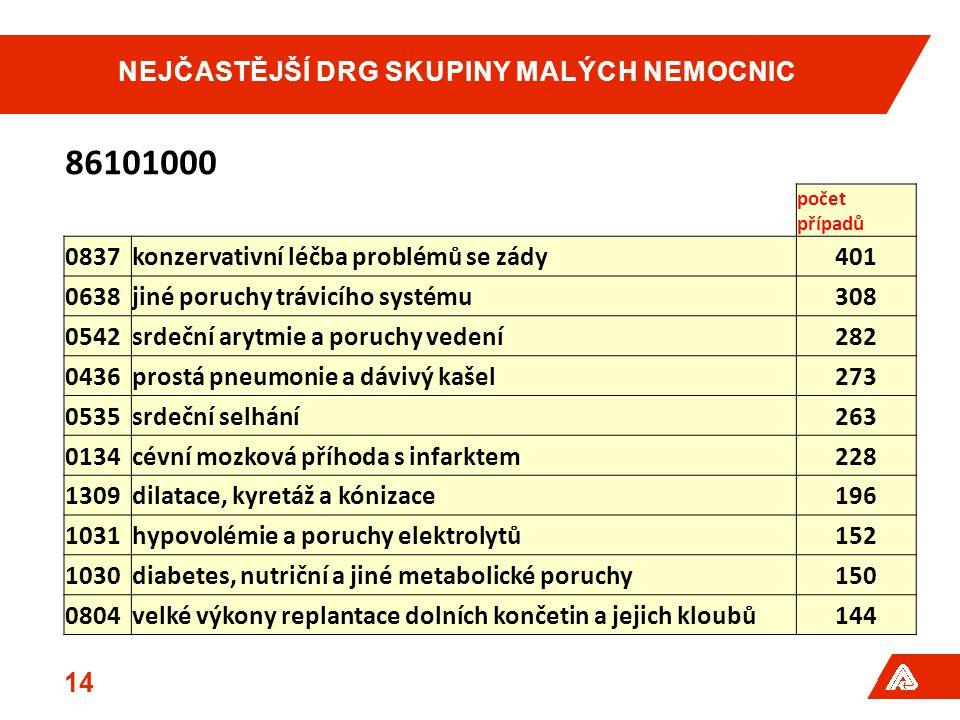 NEJČASTĚJŠÍ DRG SKUPINY MALÝCH NEMOCNIC 14 86101000 počet případů 0837konzervativní léčba problémů se zády401 0638jiné poruchy trávicího systému308 0542srdeční arytmie a poruchy vedení282 0436prostá pneumonie a dávivý kašel273 0535srdeční selhání263 0134cévní mozková příhoda s infarktem228 1309dilatace, kyretáž a kónizace196 1031hypovolémie a poruchy elektrolytů152 1030diabetes, nutriční a jiné metabolické poruchy150 0804velké výkony replantace dolních končetin a jejich kloubů144