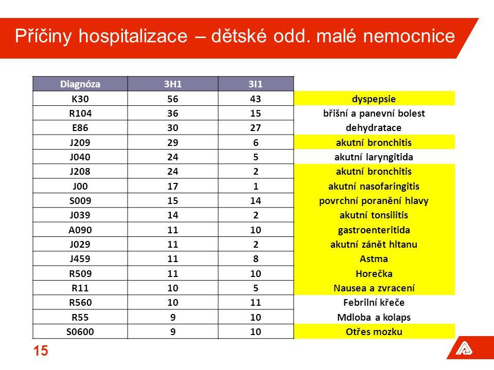 15 Diagnóza3H13I1 K305643dyspepsie R1043615břišní a panevní bolest E863027dehydratace J209296akutní bronchitis J040245akutní laryngitida J208242akutní bronchitis J00171akutní nasofaringitis S0091514povrchní poranění hlavy J039142akutní tonsilitis A0901110gastroenteritida J029112akutní zánět hltanu J459118Astma R5091110Horečka R11105Nausea a zvracení R5601011Febrilní křeče R55910Mdloba a kolaps S0600910Otřes mozku Příčiny hospitalizace – dětské odd.