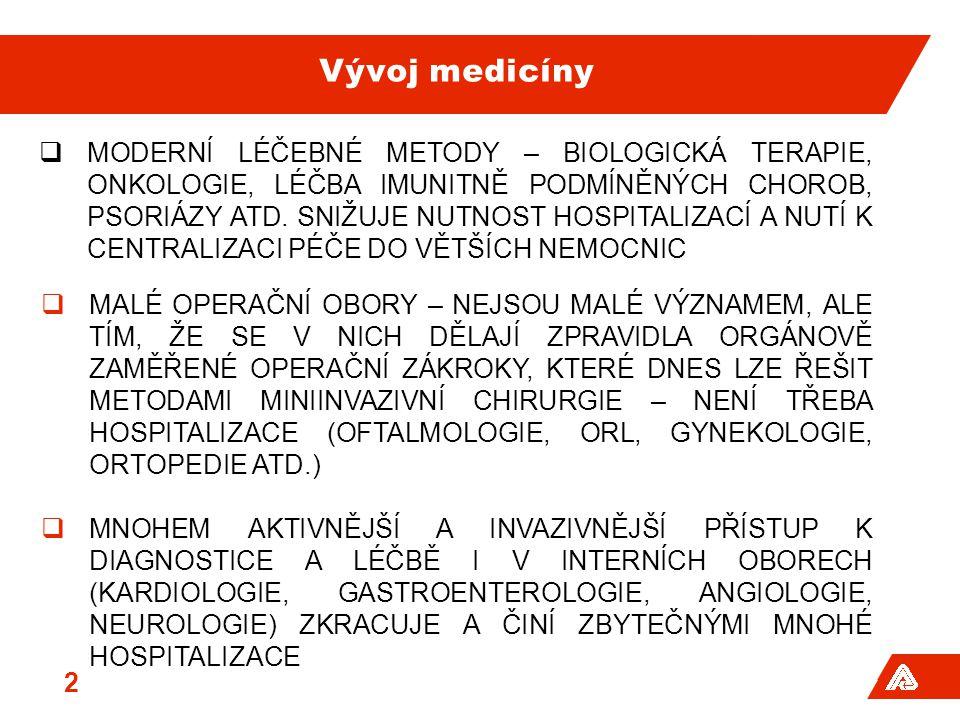 Vývoj medicíny  MODERNÍ LÉČEBNÉ METODY – BIOLOGICKÁ TERAPIE, ONKOLOGIE, LÉČBA IMUNITNĚ PODMÍNĚNÝCH CHOROB, PSORIÁZY ATD.