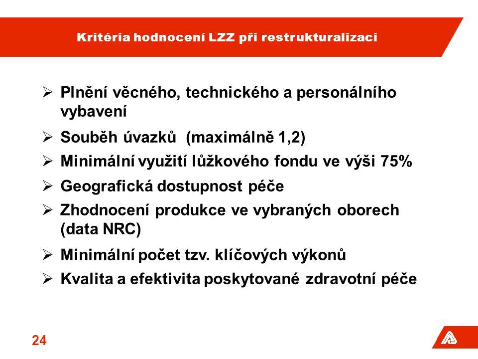 Kritéria hodnocení LZZ při restrukturalizaci  Plnění věcného, technického a personálního vybavení  Souběh úvazků (maximálně 1,2)  Minimální využití lůžkového fondu ve výši 75%  Geografická dostupnost péče  Zhodnocení produkce ve vybraných oborech (data NRC)  Minimální počet tzv.