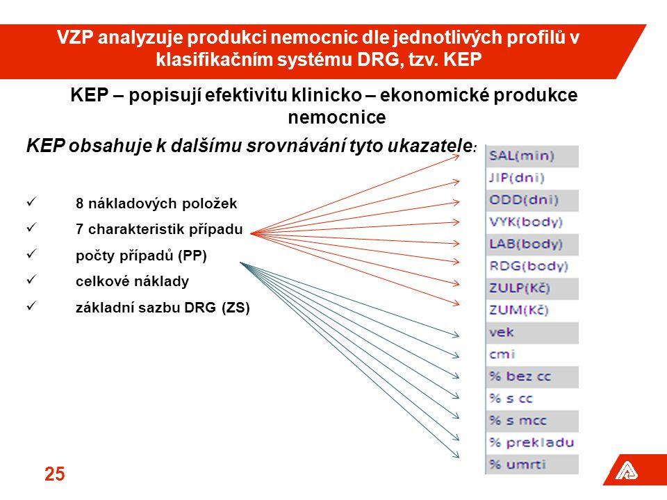 25 KEP – popisují efektivitu klinicko – ekonomické produkce nemocnice KEP obsahuje k dalšímu srovnávání tyto ukazatele : 8 nákladových položek 7 charakteristik případu počty případů (PP) celkové náklady základní sazbu DRG (ZS) VZP analyzuje produkci nemocnic dle jednotlivých profilů v klasifikačním systému DRG, tzv.