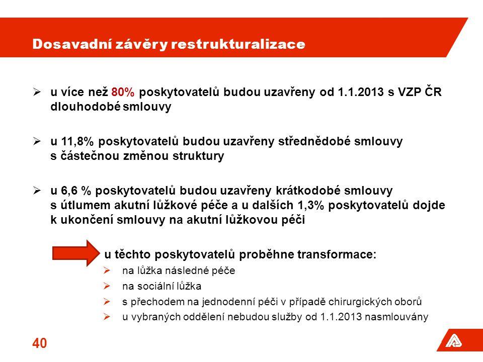 Dosavadní závěry restrukturalizace  u více než 80% poskytovatelů budou uzavřeny od 1.1.2013 s VZP ČR dlouhodobé smlouvy  u 11,8% poskytovatelů budou uzavřeny střednědobé smlouvy s částečnou změnou struktury  u 6,6 % poskytovatelů budou uzavřeny krátkodobé smlouvy s útlumem akutní lůžkové péče a u dalších 1,3% poskytovatelů dojde k ukončení smlouvy na akutní lůžkovou péči u těchto poskytovatelů proběhne transformace:  na lůžka následné péče  na sociální lůžka  s přechodem na jednodenní péči v případě chirurgických oborů  u vybraných oddělení nebudou služby od 1.1.2013 nasmlouvány 40