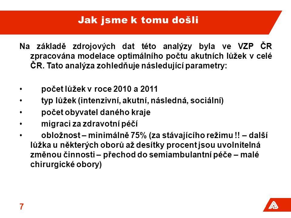 Jak jsme k tomu došli Na základě zdrojových dat této analýzy byla ve VZP ČR zpracována modelace optimálního počtu akutních lůžek v celé ČR.
