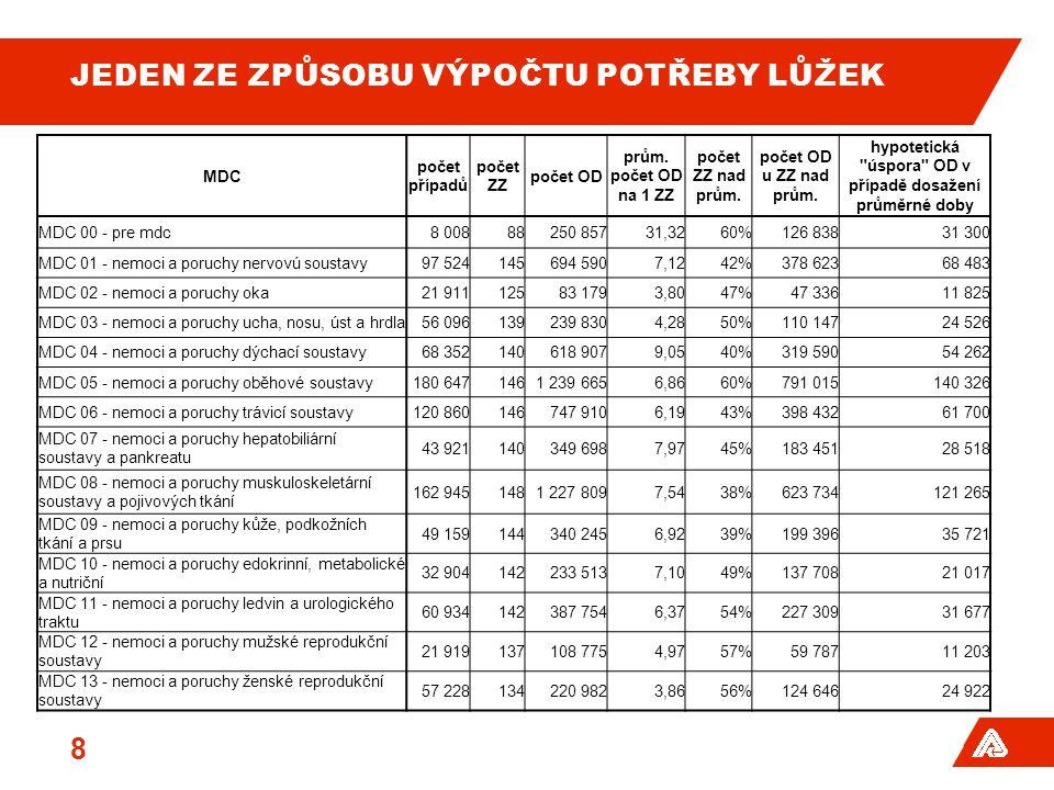 TYP SMLUV OD 1.1.2013 Procentuální podíl smluv dle délky trvání : 39